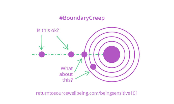 An infographic demonstrating the concept of boundary creep